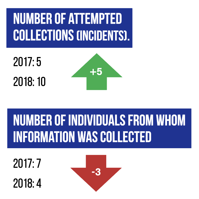 Number of Attempted Collections (Incidents)