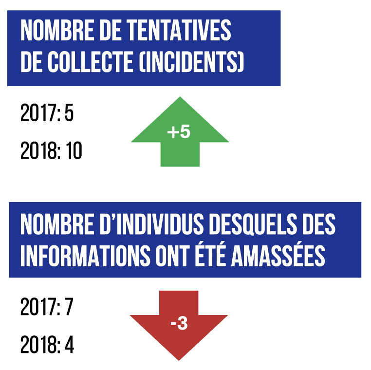 Nombre de tentatives de collecte (incidents)